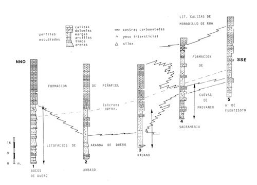 Columnas correlacionadas de Armenteros et al (1986)