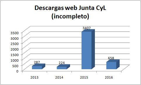 Descargas de la web de la Junta (incompleto)